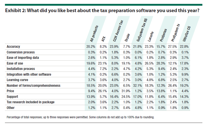 2016 Tax Software Survey | The Dancing Accountant
